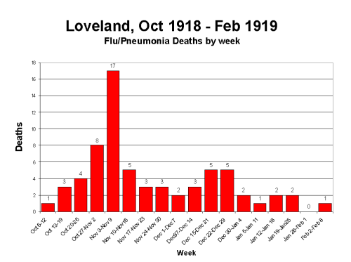 lovelanddeaths